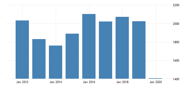united states real gross domestic product by industry private industries manufacturing durable goods manufacturing other transportation equipment manufacturing for indiana fed data