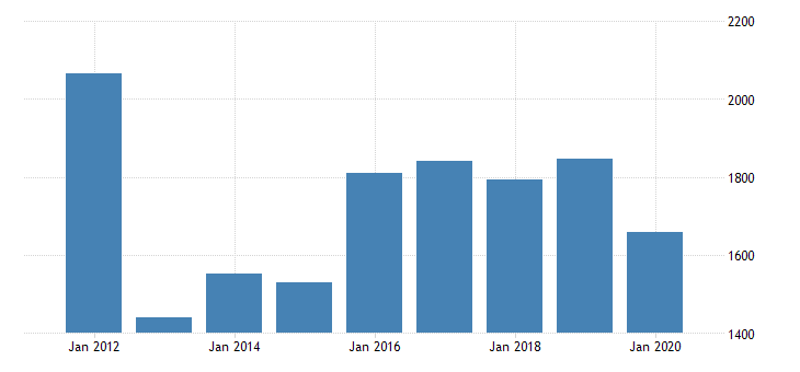 united states real gross domestic product by industry private industries manufacturing durable goods manufacturing other transportation equipment manufacturing for massachusetts fed data