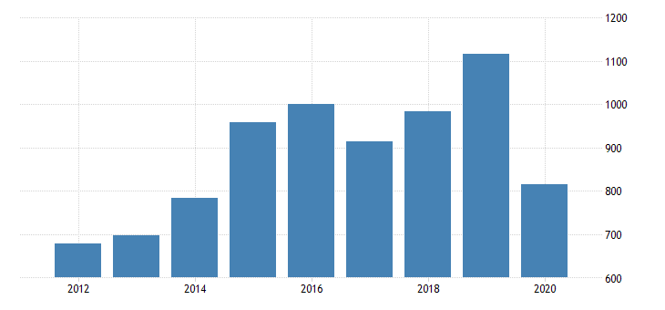united states real gross domestic product by industry private industries manufacturing durable goods manufacturing other transportation equipment manufacturing for michigan fed data