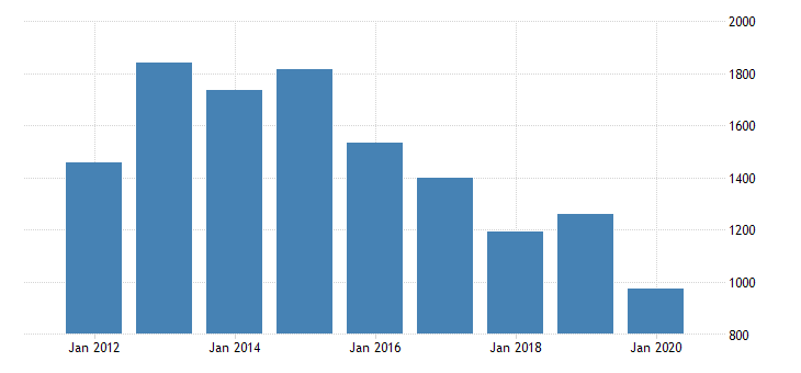 united states real gross domestic product by industry private industries manufacturing durable goods manufacturing other transportation equipment manufacturing for minnesota fed data