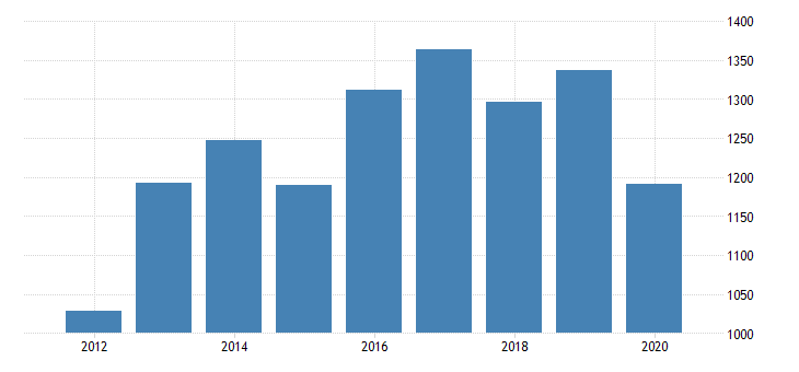 united states real gross domestic product by industry private industries manufacturing durable goods manufacturing other transportation equipment manufacturing for mississippi fed data