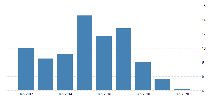 united states real gross domestic product by industry private industries manufacturing durable goods manufacturing other transportation equipment manufacturing for montana fed data
