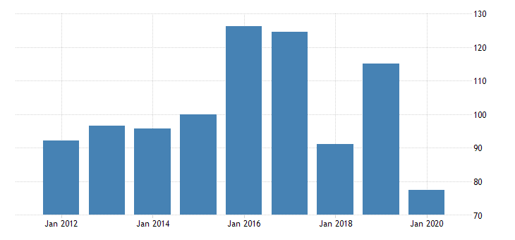 united states real gross domestic product by industry private industries manufacturing durable goods manufacturing other transportation equipment manufacturing for nevada fed data