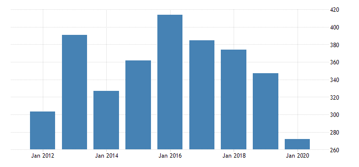 united states real gross domestic product by industry private industries manufacturing durable goods manufacturing other transportation equipment manufacturing for new jersey fed data