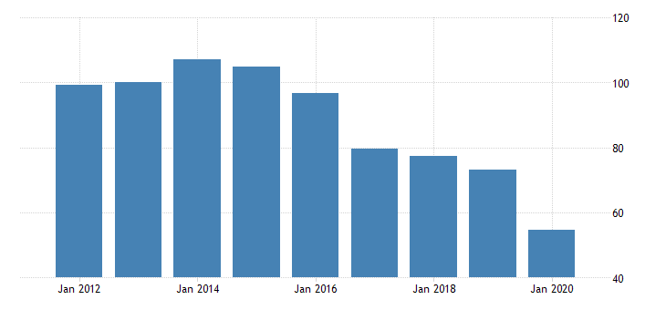 united states real gross domestic product by industry private industries manufacturing durable goods manufacturing other transportation equipment manufacturing for new mexico fed data