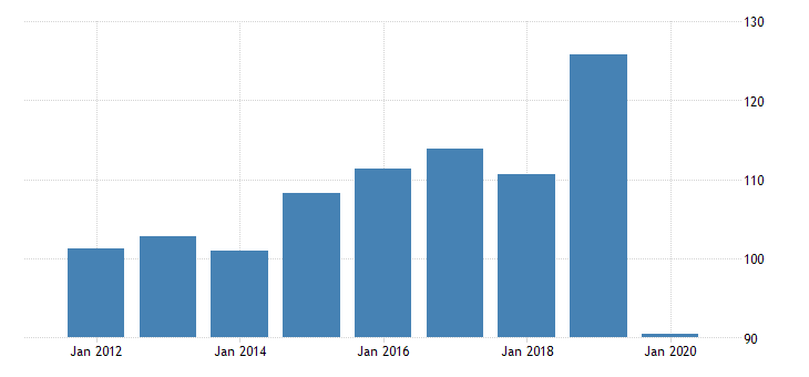 united states real gross domestic product by industry private industries manufacturing durable goods manufacturing other transportation equipment manufacturing for north dakota fed data
