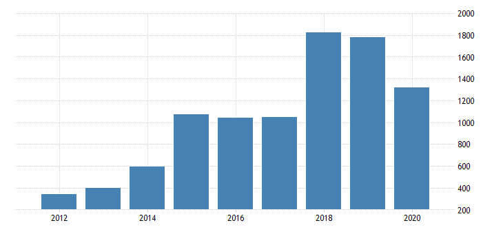 united states real gross domestic product by industry private industries manufacturing durable goods manufacturing other transportation equipment manufacturing for oklahoma fed data