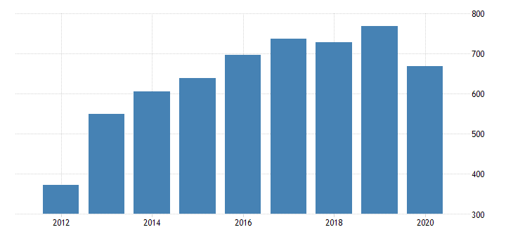 united states real gross domestic product by industry private industries manufacturing durable goods manufacturing other transportation equipment manufacturing for oregon fed data