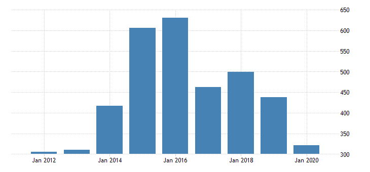 united states real gross domestic product by industry private industries manufacturing durable goods manufacturing other transportation equipment manufacturing for rhode island fed data
