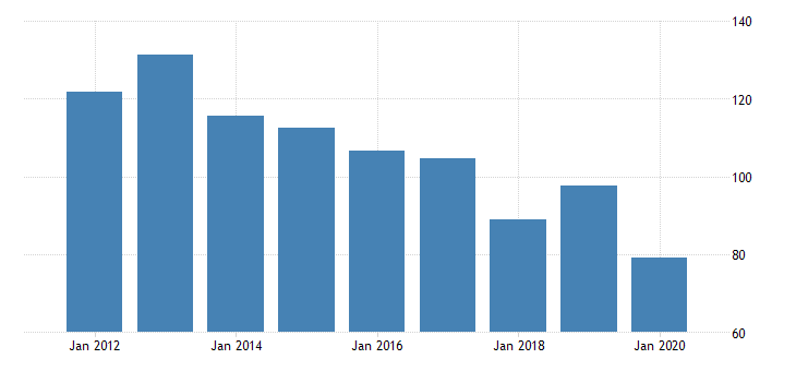 united states real gross domestic product by industry private industries manufacturing durable goods manufacturing other transportation equipment manufacturing for vermont fed data