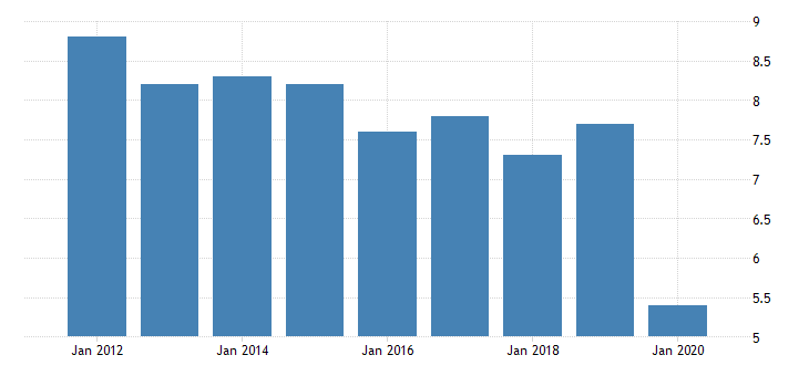 united states real gross domestic product by industry private industries manufacturing durable goods manufacturing other transportation equipment manufacturing for wyoming fed data
