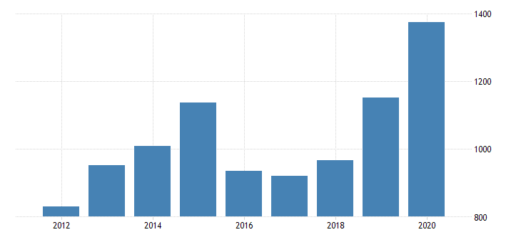 united states real gross domestic product by industry private industries manufacturing durable goods manufacturing primary metals manufacturing for arizona fed data