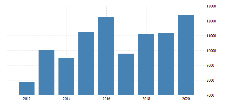 united states real gross domestic product by industry private industries manufacturing durable goods manufacturing primary metals manufacturing for indiana fed data