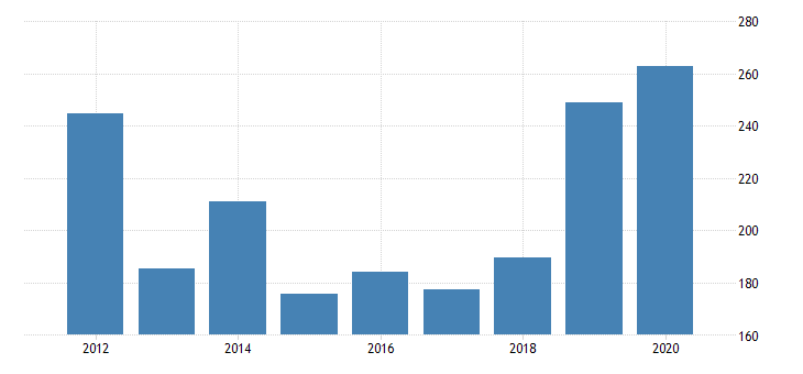 united states real gross domestic product by industry private industries manufacturing durable goods manufacturing primary metals manufacturing for kansas fed data