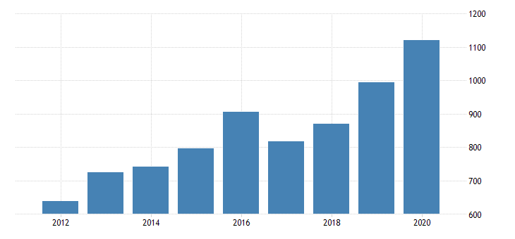 united states real gross domestic product by industry private industries manufacturing durable goods manufacturing primary metals manufacturing for minnesota fed data