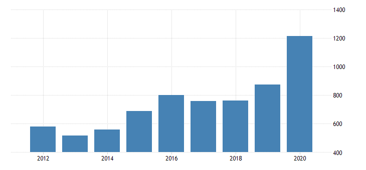 united states real gross domestic product by industry private industries manufacturing durable goods manufacturing primary metals manufacturing for mississippi fed data