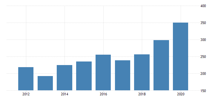 united states real gross domestic product by industry private industries manufacturing durable goods manufacturing primary metals manufacturing for nebraska fed data