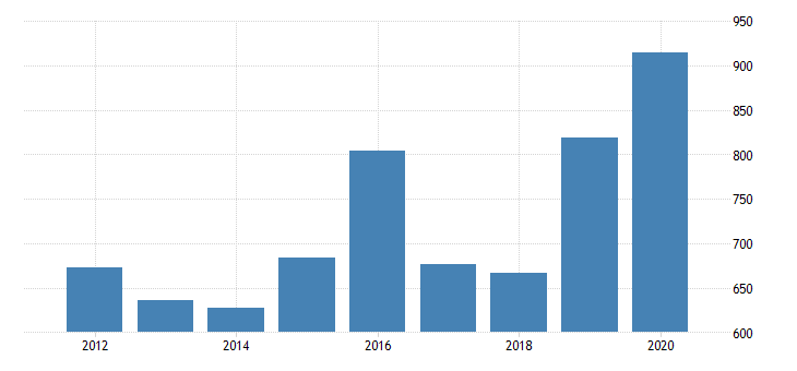 united states real gross domestic product by industry private industries manufacturing durable goods manufacturing primary metals manufacturing for new jersey fed data