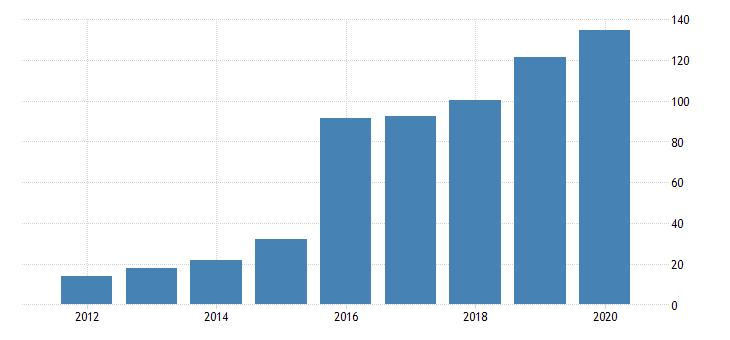 united states real gross domestic product by industry private industries manufacturing durable goods manufacturing primary metals manufacturing for north dakota fed data