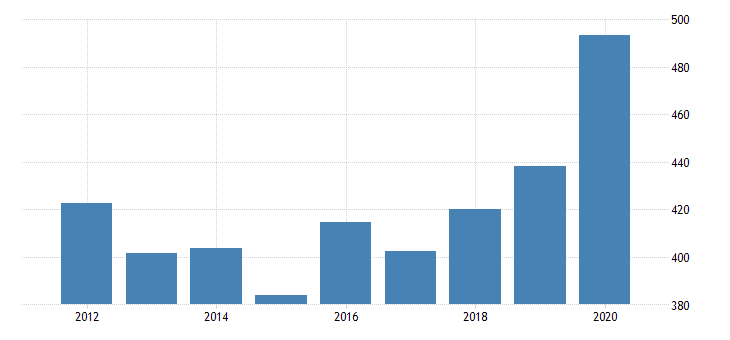 united states real gross domestic product by industry private industries manufacturing durable goods manufacturing primary metals manufacturing for oklahoma fed data