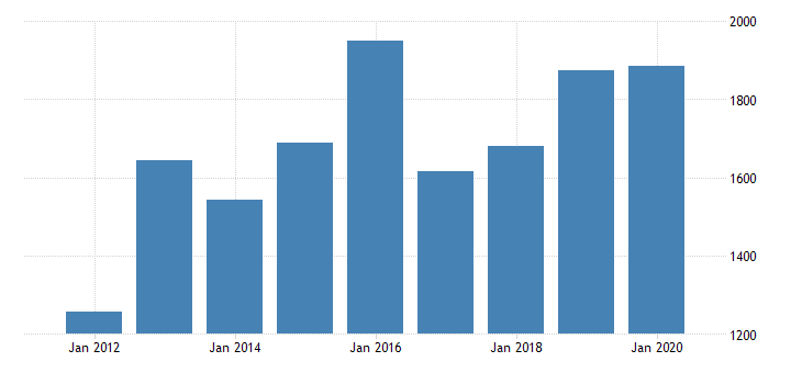 united states real gross domestic product by industry private industries manufacturing durable goods manufacturing primary metals manufacturing for oregon fed data