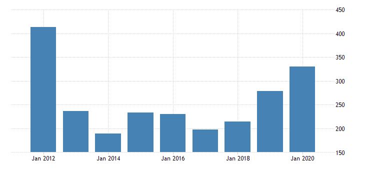 united states real gross domestic product by industry private industries manufacturing durable goods manufacturing primary metals manufacturing for rhode island fed data