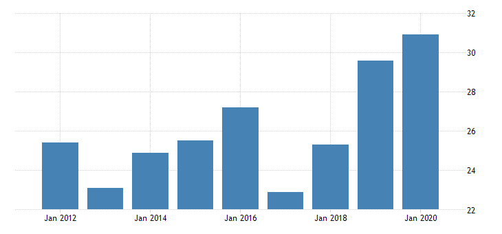 united states real gross domestic product by industry private industries manufacturing durable goods manufacturing primary metals manufacturing for vermont fed data