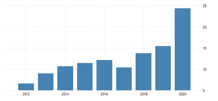united states real gross domestic product by industry private industries manufacturing durable goods manufacturing primary metals manufacturing for wyoming fed data