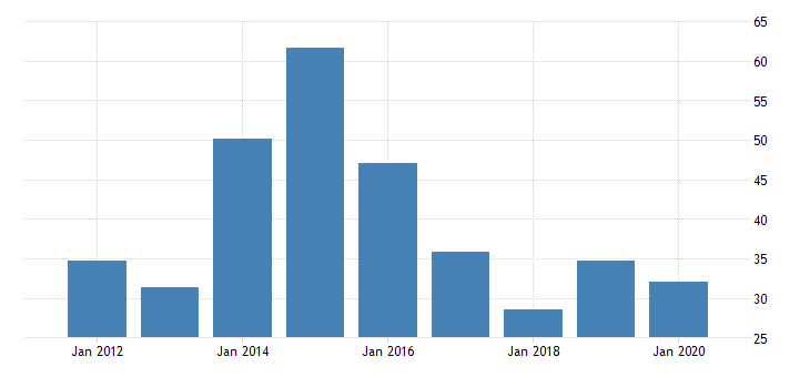 united states real gross domestic product by industry private industries manufacturing durable goods manufacturing wood products manufacturing for alaska fed data