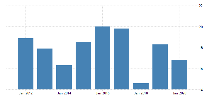 united states real gross domestic product by industry private industries manufacturing durable goods manufacturing wood products manufacturing for delaware fed data
