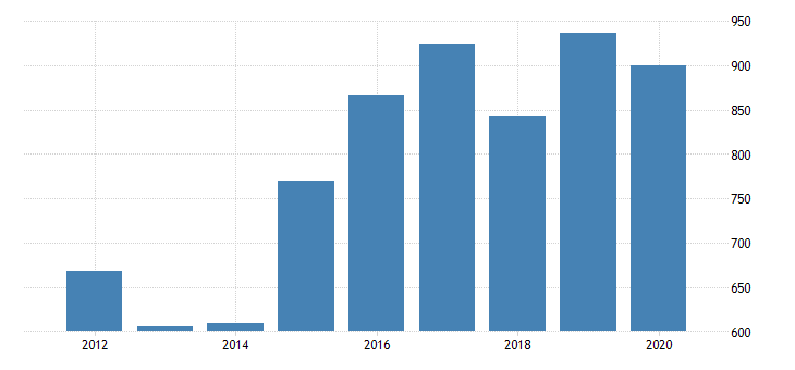 united states real gross domestic product by industry private industries manufacturing durable goods manufacturing wood products manufacturing for indiana fed data