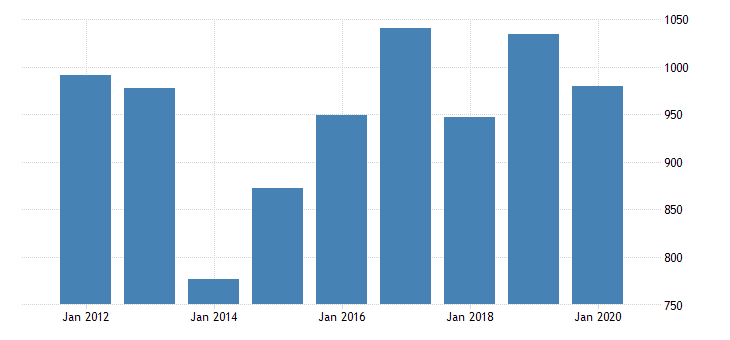 united states real gross domestic product by industry private industries manufacturing durable goods manufacturing wood products manufacturing for minnesota fed data