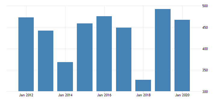 united states real gross domestic product by industry private industries manufacturing durable goods manufacturing wood products manufacturing for missouri fed data