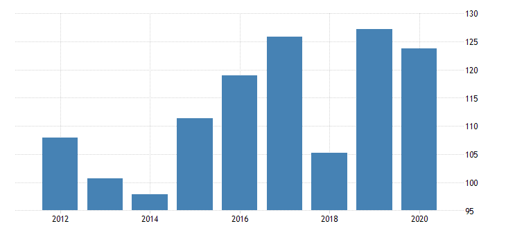united states real gross domestic product by industry private industries manufacturing durable goods manufacturing wood products manufacturing for nebraska fed data