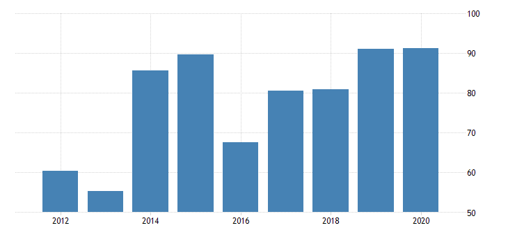 united states real gross domestic product by industry private industries manufacturing durable goods manufacturing wood products manufacturing for nevada fed data