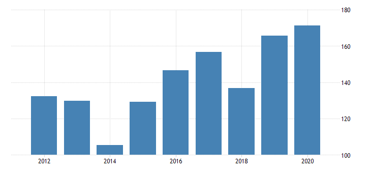 united states real gross domestic product by industry private industries manufacturing durable goods manufacturing wood products manufacturing for new jersey fed data