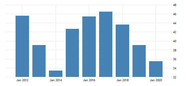 united states real gross domestic product by industry private industries manufacturing durable goods manufacturing wood products manufacturing for new mexico fed data