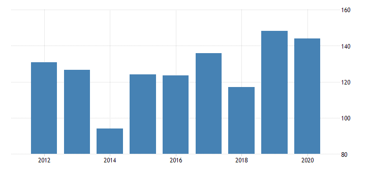 united states real gross domestic product by industry private industries manufacturing durable goods manufacturing wood products manufacturing for north dakota fed data