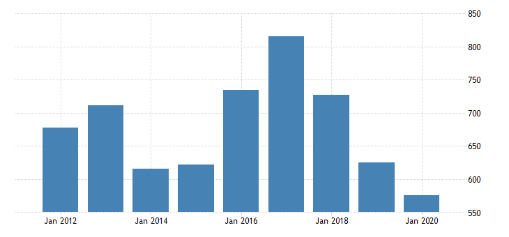 united states real gross domestic product by industry private industries manufacturing durable goods manufacturing wood products manufacturing for south carolina fed data