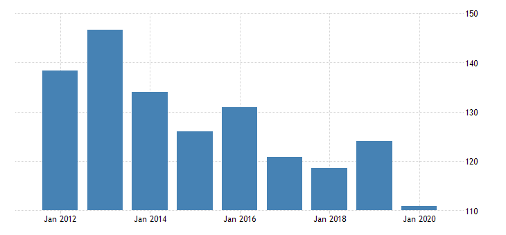 united states real gross domestic product by industry private industries manufacturing durable goods manufacturing wood products manufacturing for vermont fed data