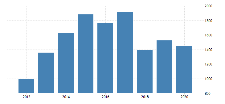 united states real gross domestic product by industry private industries manufacturing for alaska fed data