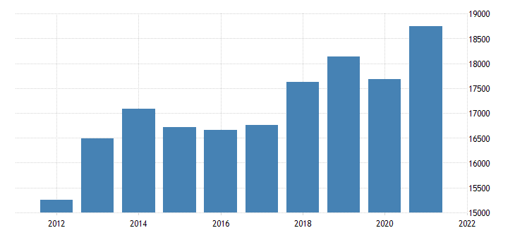 united states real gross domestic product by industry private industries manufacturing for arkansas fed data