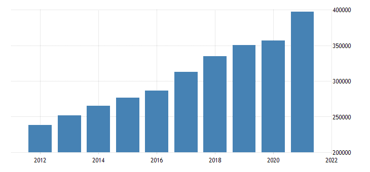united states real gross domestic product by industry private industries manufacturing for california fed data