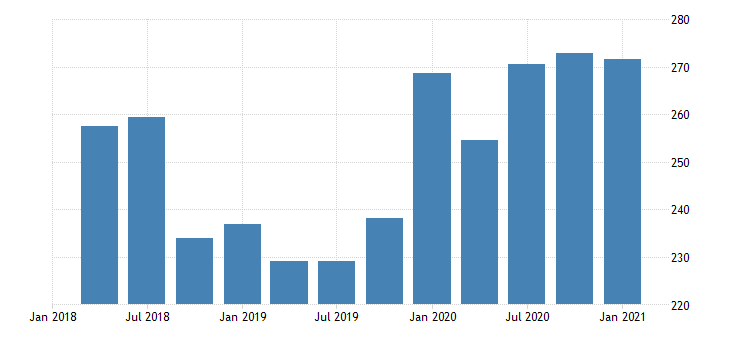 united states real gross domestic product by industry private industries manufacturing for district of columbia mil of chn 2009 dollar fed data