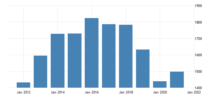 united states real gross domestic product by industry private industries manufacturing for hawaii fed data