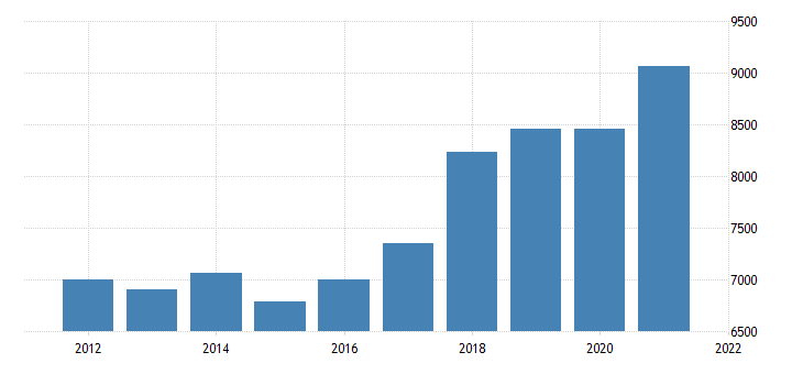 united states real gross domestic product by industry private industries manufacturing for idaho fed data