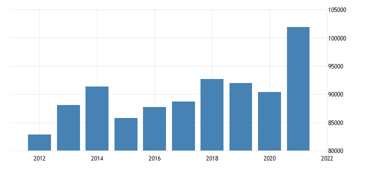united states real gross domestic product by industry private industries manufacturing for indiana fed data