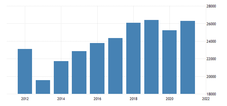 united states real gross domestic product by industry private industries manufacturing for kansas fed data