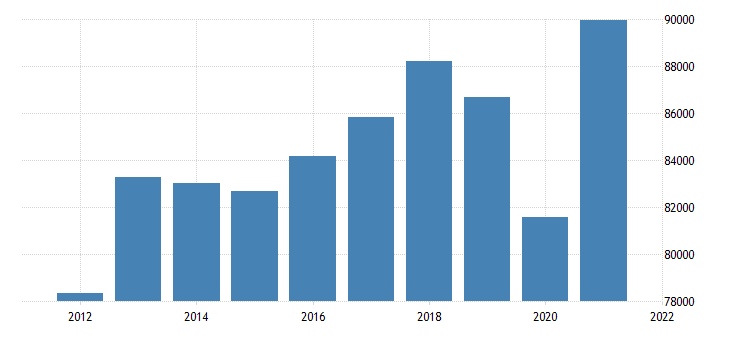 united states real gross domestic product by industry private industries manufacturing for michigan fed data