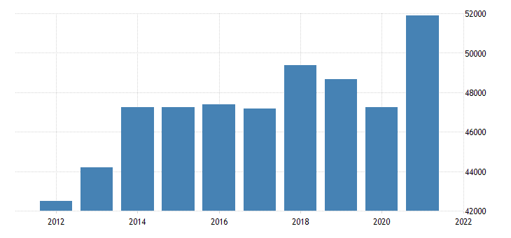 united states real gross domestic product by industry private industries manufacturing for minnesota fed data